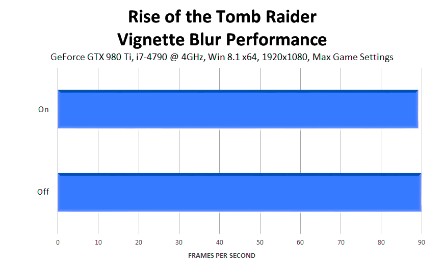 rise-of-the-tomb-raider-vignette-blur-performance