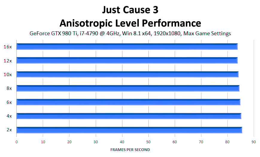 just-cause-3-anisotropic-level-performance