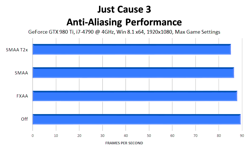 just-cause-3-anti-aliasing-performance