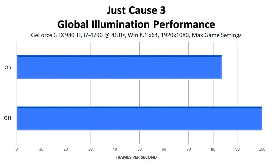 just-cause-3-global-illumination-performance