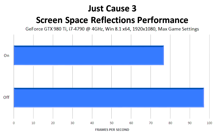 just-cause-3-screen-space-reflections-performance
