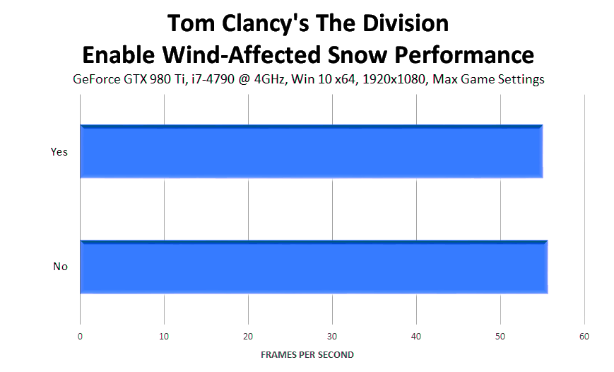 tom-clancys-the-division-enable-wind-affected-snow-performance