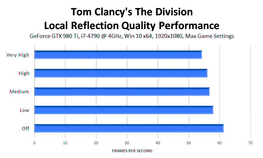 tom-clancys-the-division-local-reflection-quality-performance