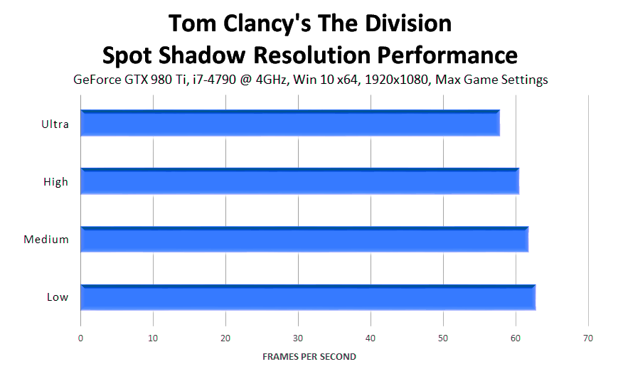 tom-clancys-the-division-spot-shadow-resolution-performance