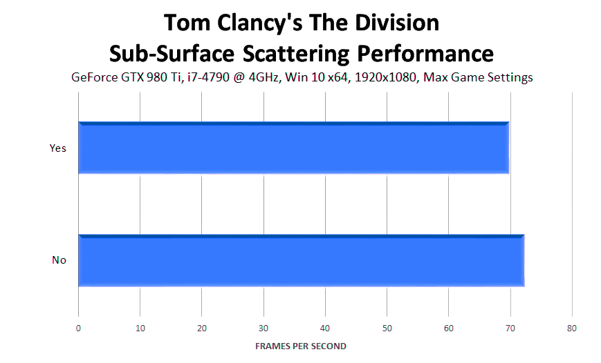 tom-clancys-the-division-sub-surface-scattering-performance