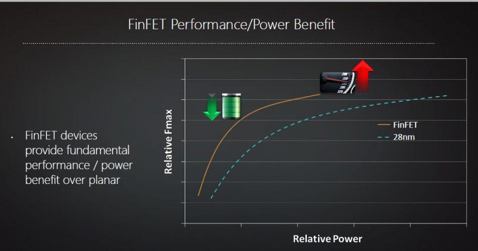 Ожидается, что благодаря FinFET выиграют и AMD, и NVIDIA