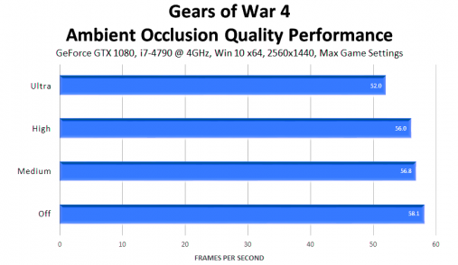 gears of war  ambient occlusion quality performance
