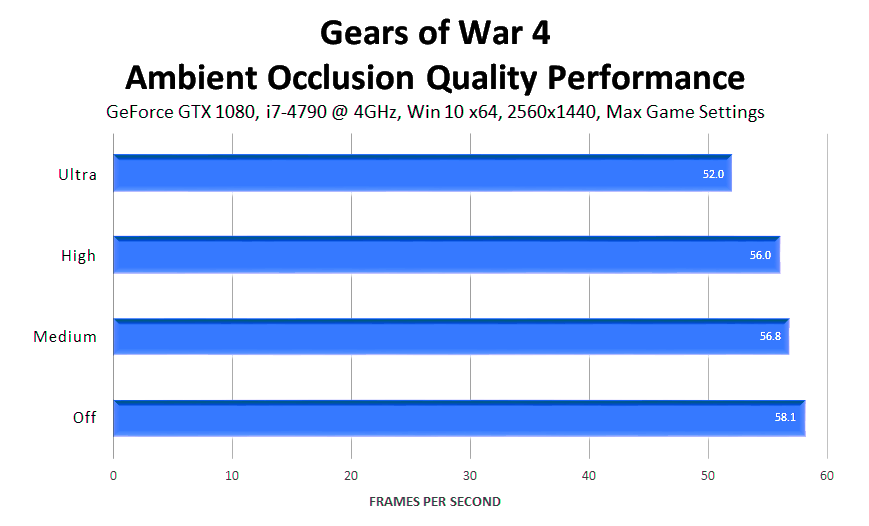 gears-of-war-4-ambient-occlusion-quality-performance