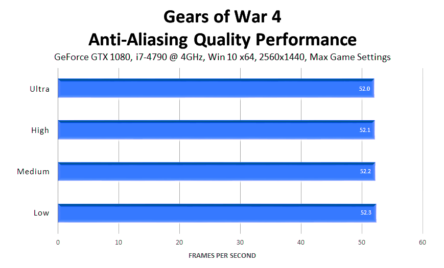 gears-of-war-4-anti-aliasing-quality-performance