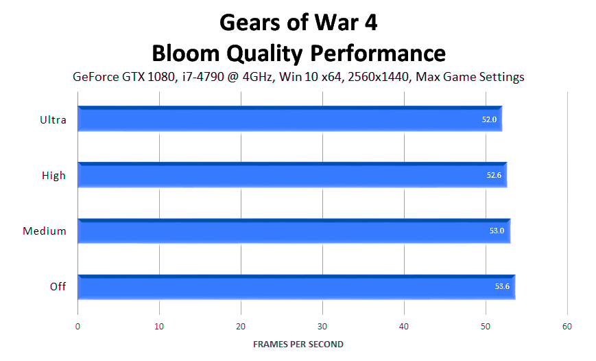 gears-of-war-4-bloom-quality-performance