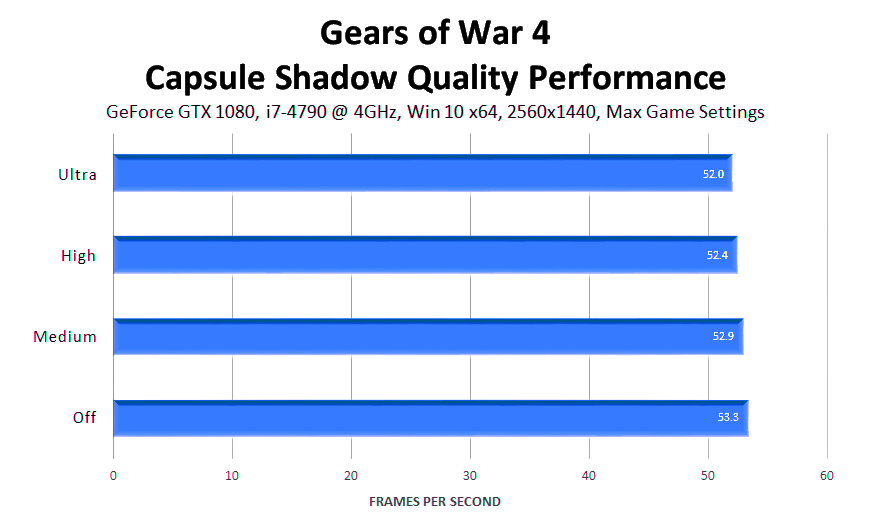 gears-of-war-4-capsule-shadow-quality-performance
