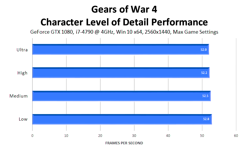 gears-of-war-4-character-level-of-detail-performance
