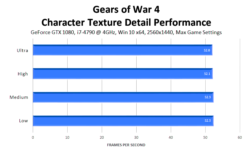 gears-of-war-4-character-texture-detail-performance