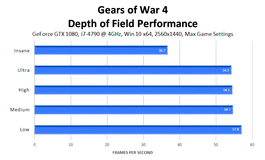 gears-of-war-4-depth-of-field-performance