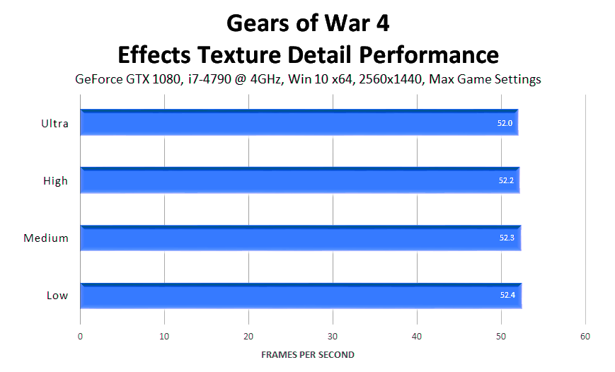 gears-of-war-4-effects-texture-detail-performance