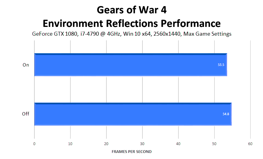 gears-of-war-4-environment-reflections-performance