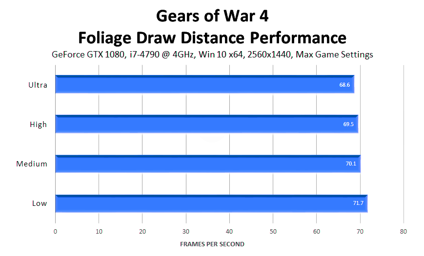gears-of-war-4-foliage-draw-distance-performance