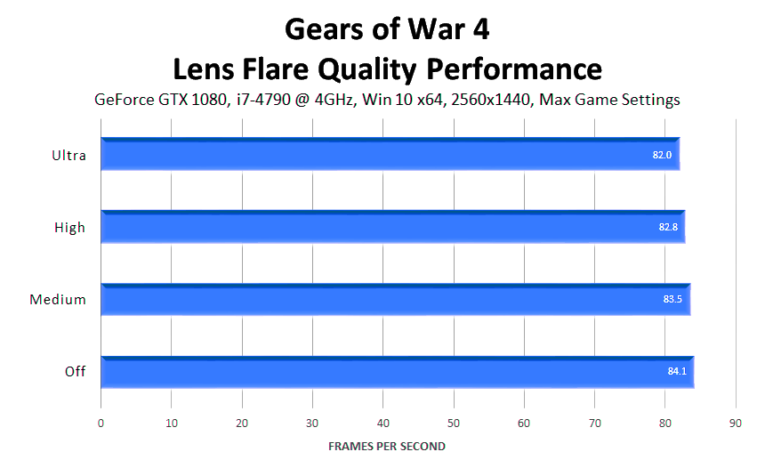 gears-of-war-4-lens-flare-quality-performance