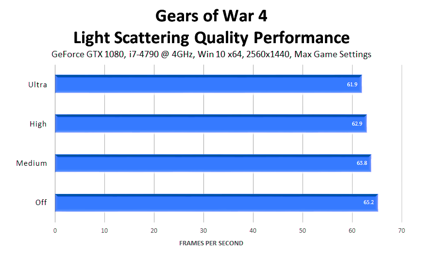 gears-of-war-4-light-scattering-quality-performance