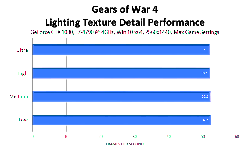 gears-of-war-4-lighting-texture-detail-performance