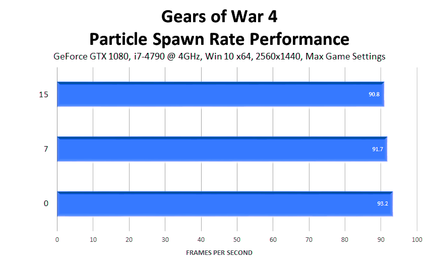 gears-of-war-4-particle-spawn-rate-performance
