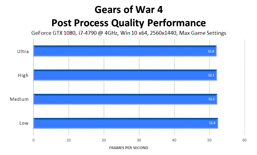 gears-of-war-4-post-process-quality-performance