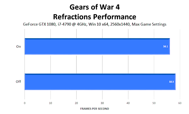 gears-of-war-4-refractions-performance-640px