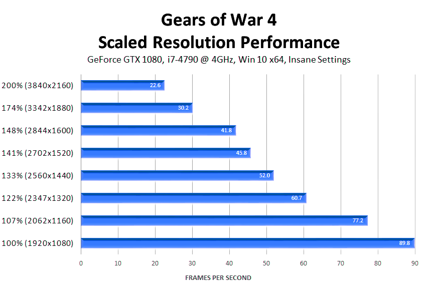 gears-of-war-4-scaled-resolution-performance-insane-settings