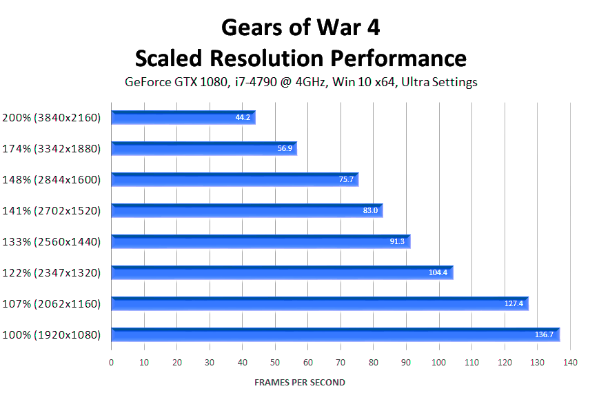 gears-of-war-4-scaled-resolution-performance-ultra-settings