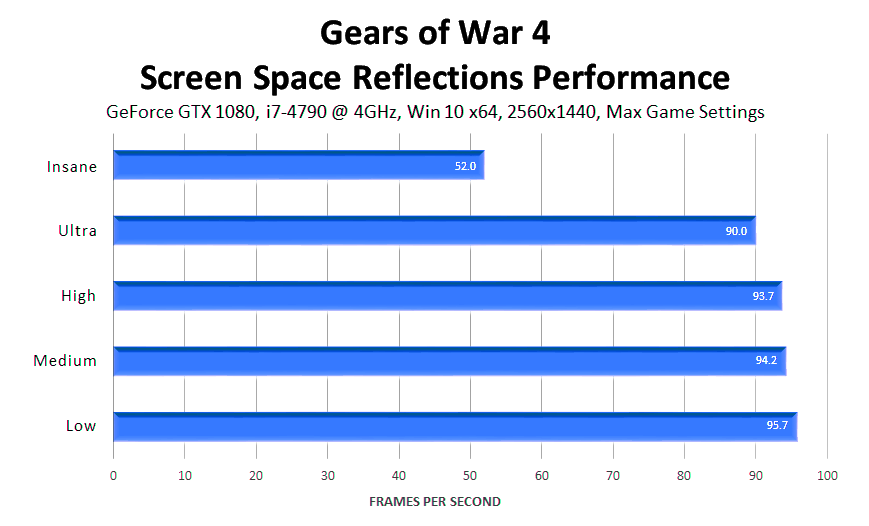 gears-of-war-4-screen-space-reflections-performance
