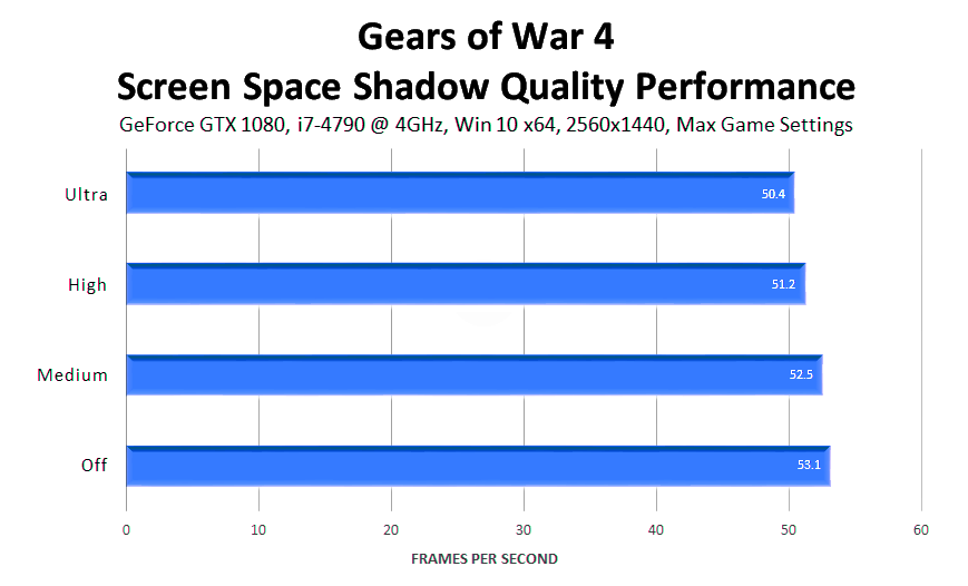 gears-of-war-4-screen-space-shadow-quality-performance