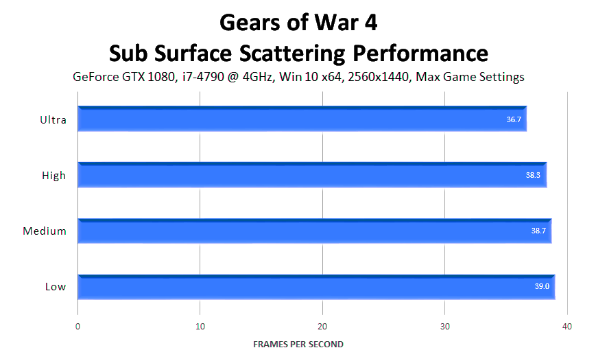 gears-of-war-4-sub-surface-scattering-performance