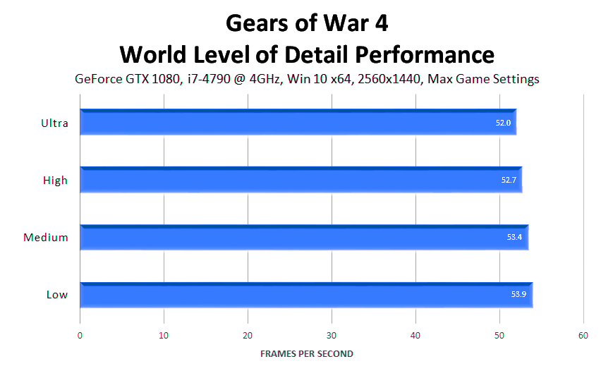 gears-of-war-4-world-level-of-detail-performance