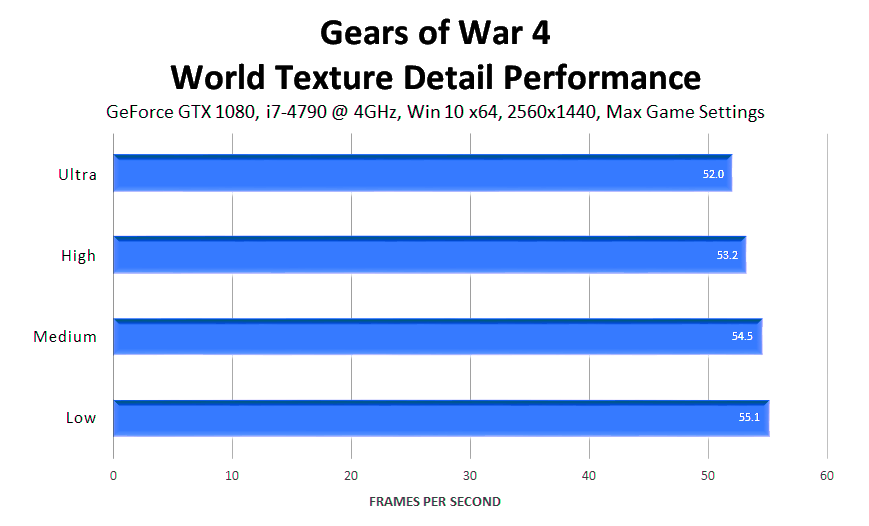 gears-of-war-4-world-texture-detail-performance