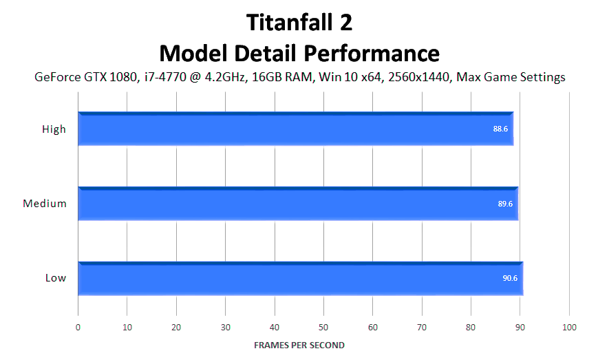 titanfall-2-model-detail-performance