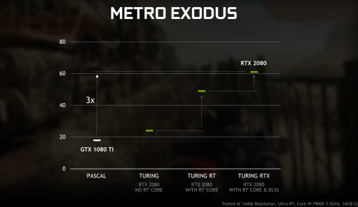 geforce rtx gtx dxr metro exodus performance
