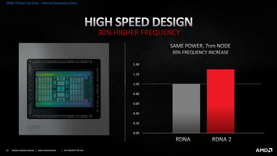 Архитектура RDNA2: первые видеокарты появятся 18 ноября